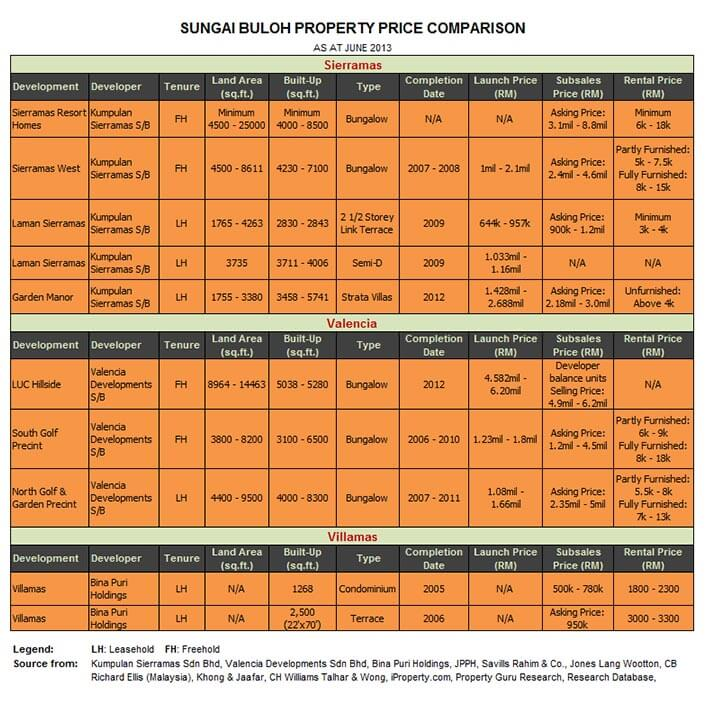 sungai-buloh-property-price
